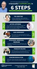 6 steps in a it support call